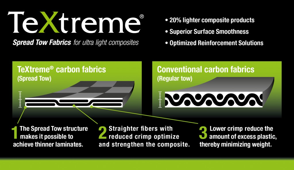 TeXtreme carbon Technology